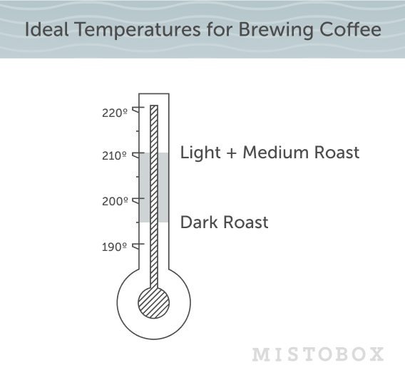 Find The Ideal Temperature To Perfect Your Coffee Brewing In 2020 Coffee Brewing Brewing Coffee