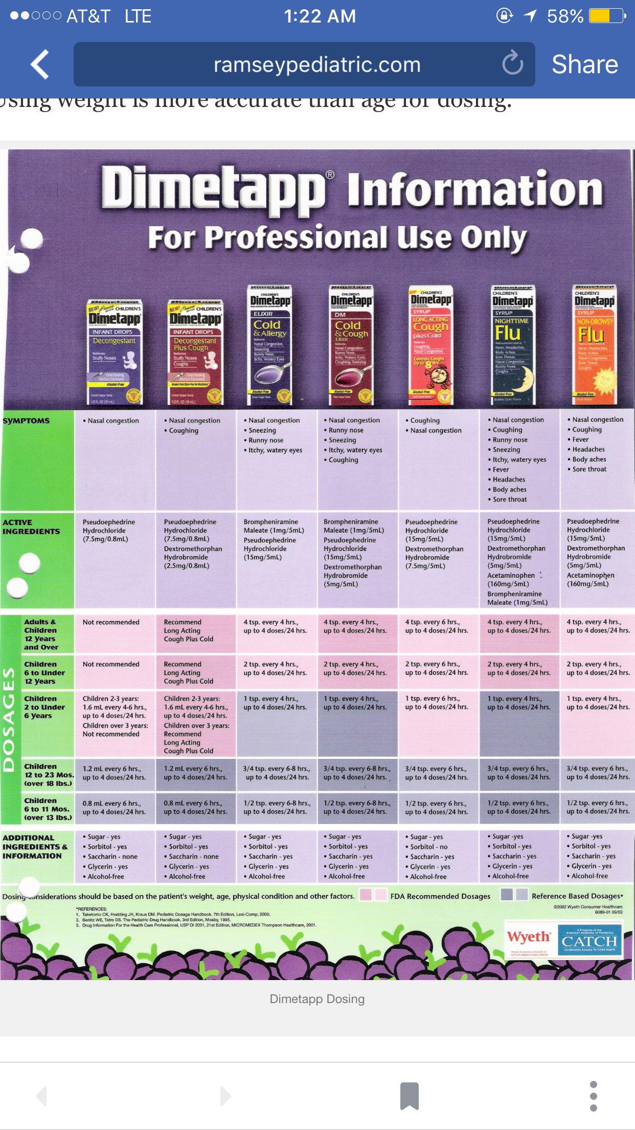 CHILD DOSAGE CHART | Pediatric Doctor Advise