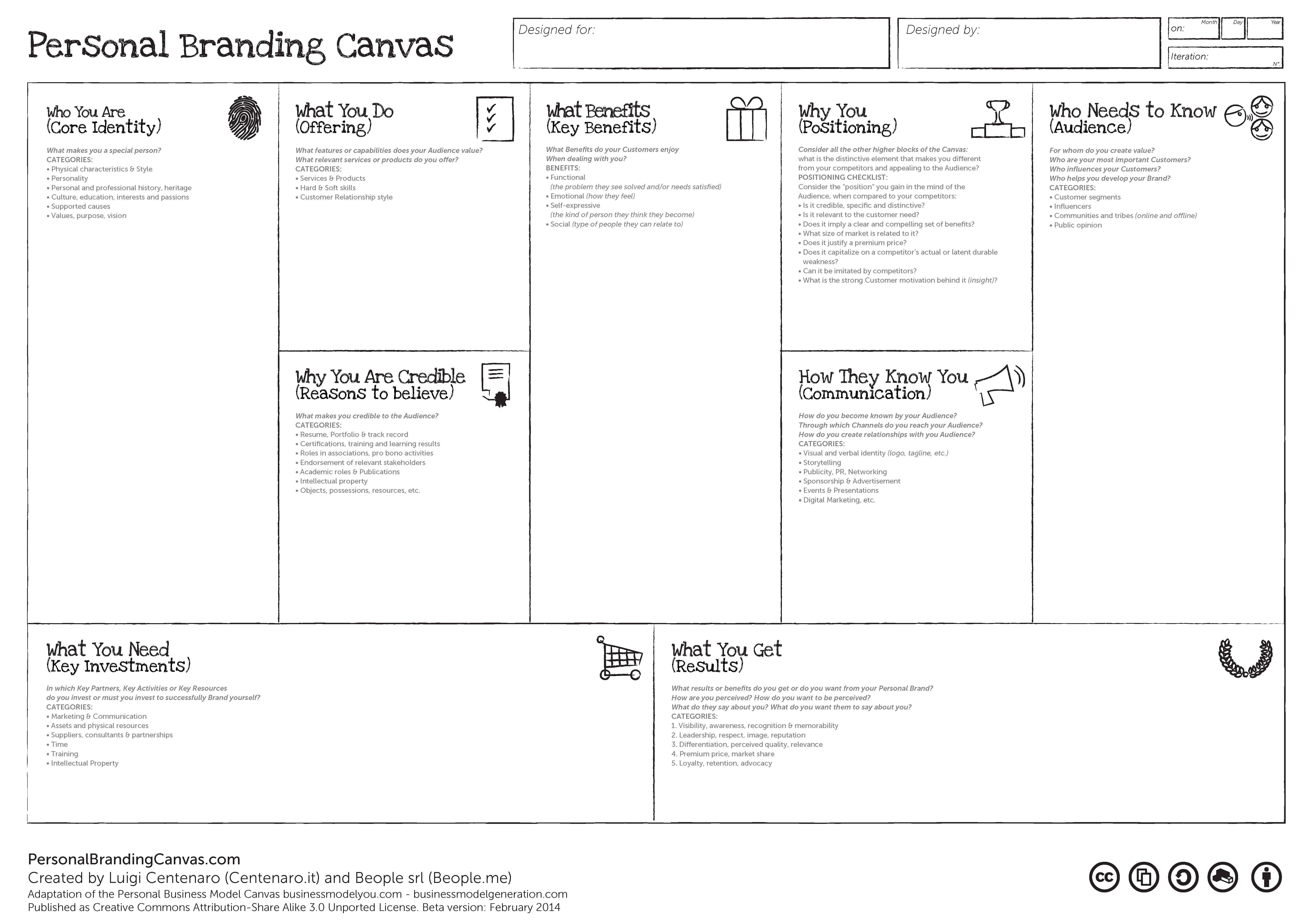 Personal Branding Canvas Leadership Pinterest