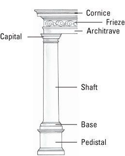 Parts Of A Column >> The 3 Section Of Entablature This Diagram Depicts The