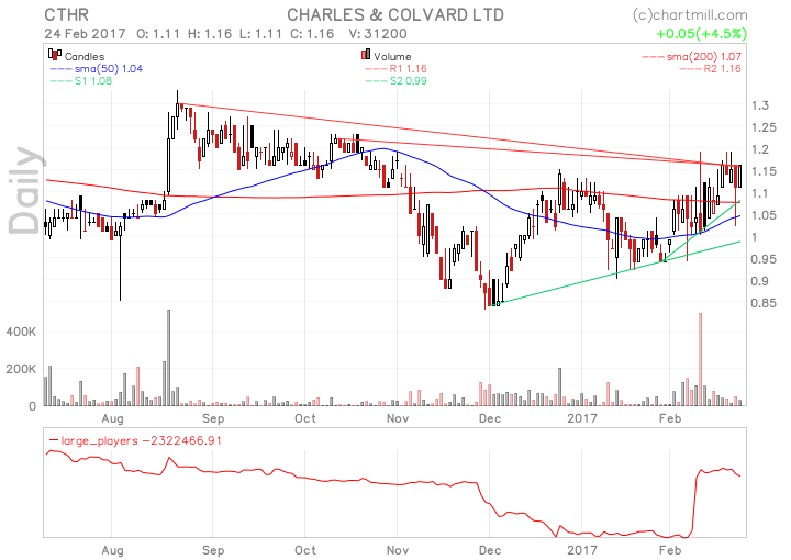ChartMill Com | Stock Screener  | STOCKS | Stock screener