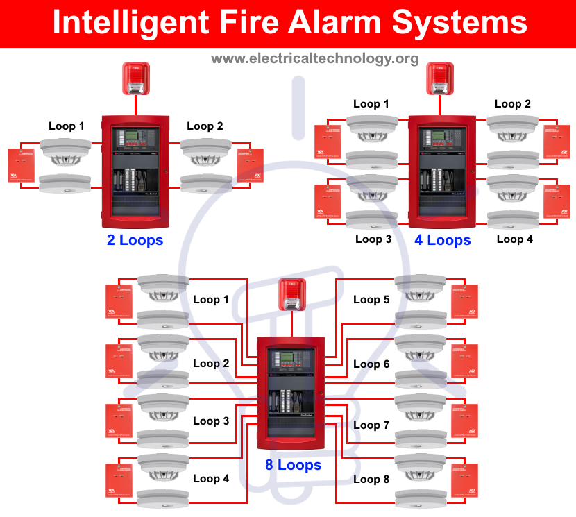 Types Of Fire Alarm Systems And Their Wiring Diagrams Fire Alarm System Alarm Systems For Home Fire Alarm