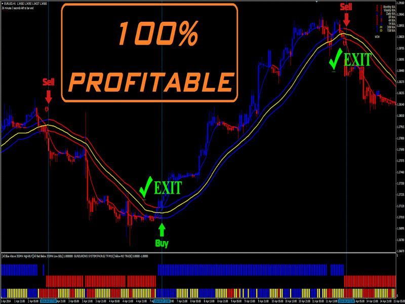 Forex binary strategy
