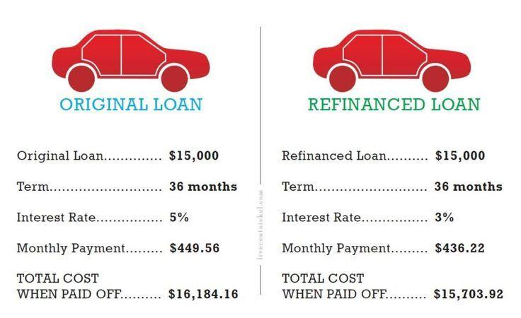 How To Refinance Your Car Loan Good Credit Car Loans Refinance Car