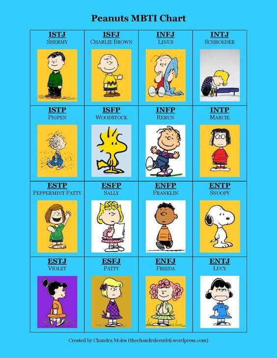 peanuts mbti chart personality type charts infj entp intj