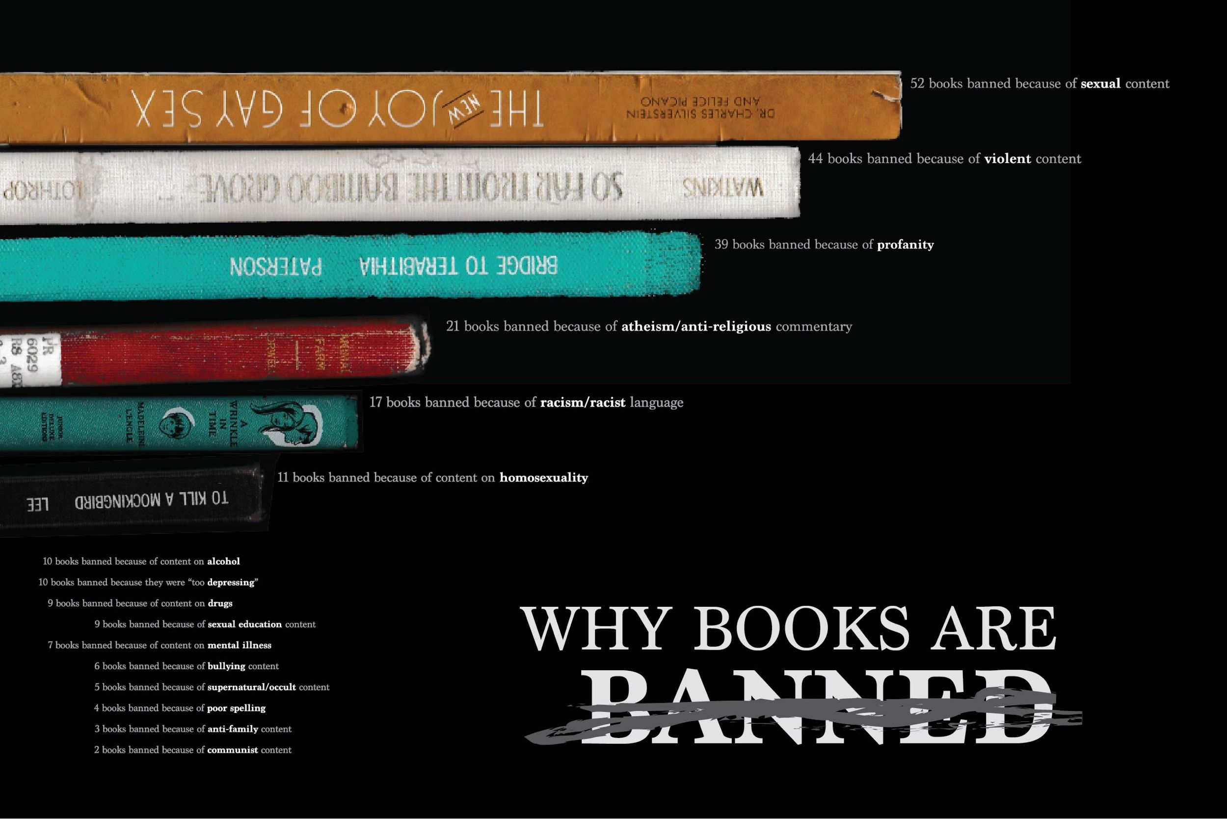 To Celebrate The Freedom To Read Designer And Illustrator Anna Weddle Has Created A Single Minded Infographic That L Mind Reading Tricks Why Book Banned Books