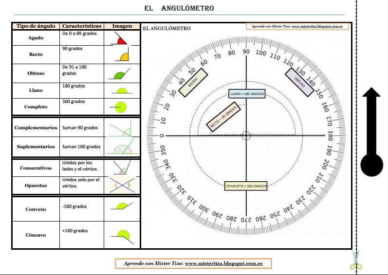 Tabla Resumen Del Tipo De Angulos Y Un Instrumento Para Construir Y Medir Angul Tipos De Angulos Material Didactico Matematicas Ejercicios Matematicas Primaria