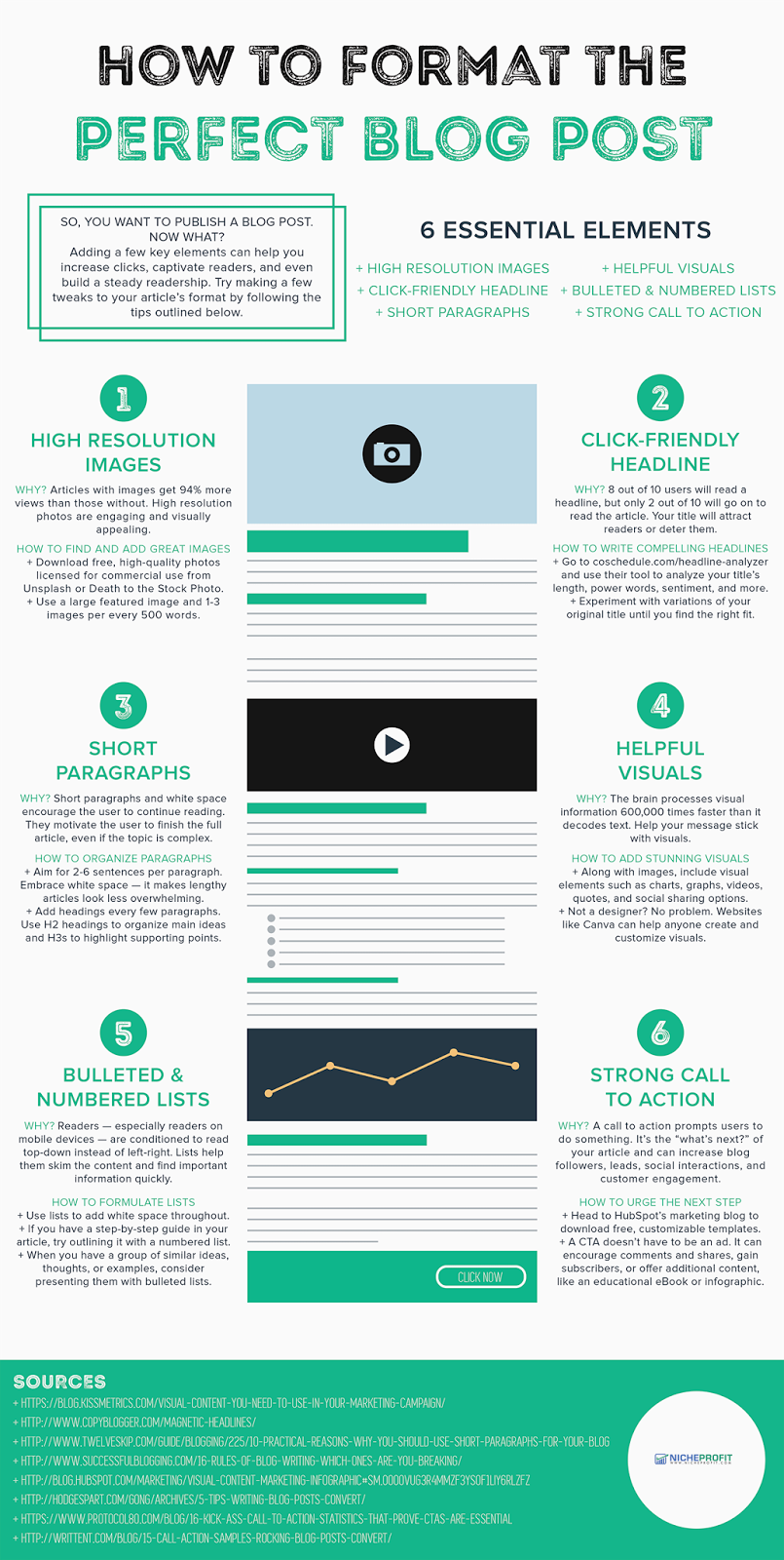 How To Format The Perfect Blog Post Infographic Blog Planning Social Media