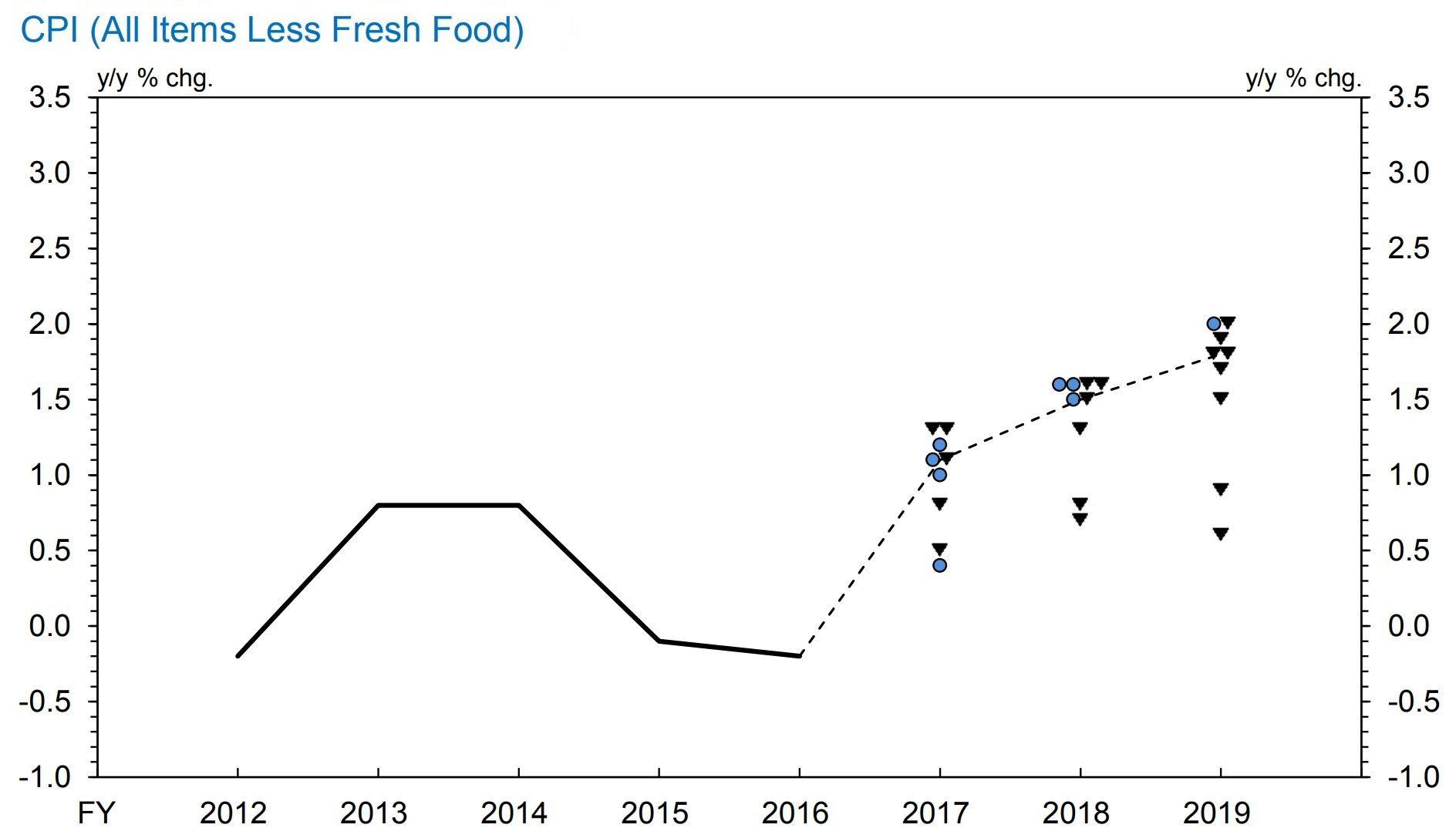 Bank of japan dot plot paints a pessimistic picture of inflation bank of japan dot plot paints a pessimistic picture of inflation pooptronica