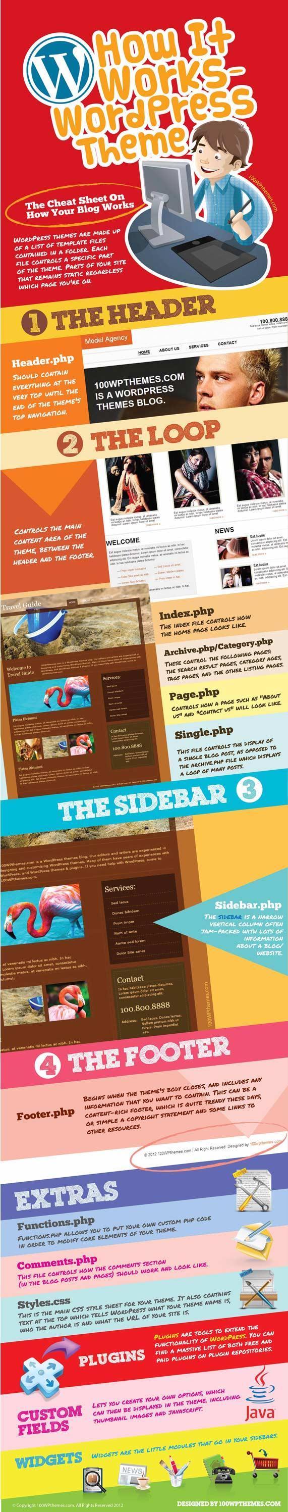 WordPress anatomy infographic   Web and Device Layout   Pinterest ...