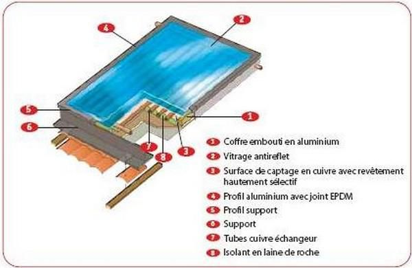 Capteur solaire thermique Collège Pinterest - echangeur air air maison