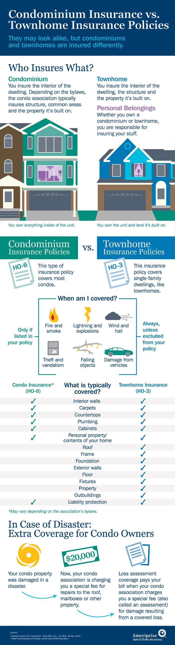 Condo Insurance Vs Townhome Insurance Condo Insurance Condo