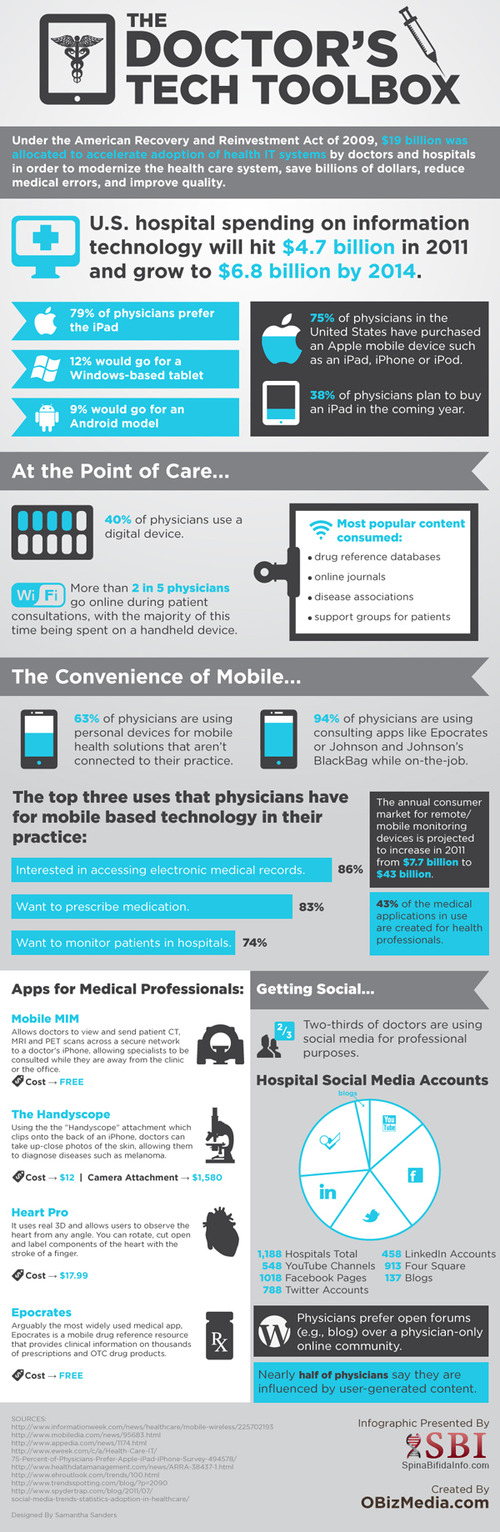 Infographic The Doctor's Tech Toolbox Infographic