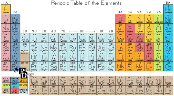 Periodic Table of the Elements Cross Stitch Pattern PDF Cross - new periodic table elements pdf