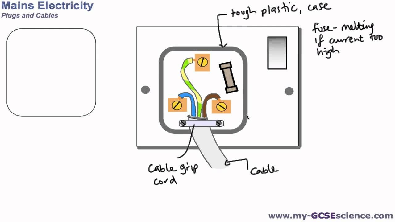 Aqa Gcse Additional Science P2 Plugs And Cables
