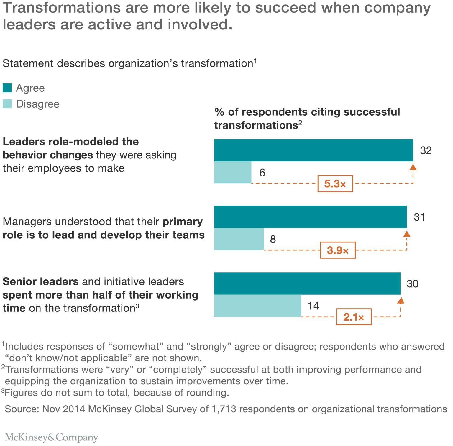 A CEO\'s guide to gender equality | McKinsey & Company | Charts ...