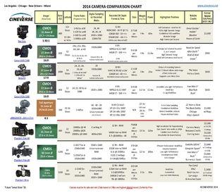 2014 Camera Comparison Chart - CINEVERSE by Tom Fletcher, Chicago ...