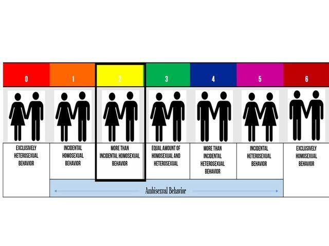 autosexual quiz