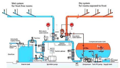 Fire Fighting Design Electrical Engineering Updates Fire Sprinkler System Sprinkler System Design Fire Sprinkler