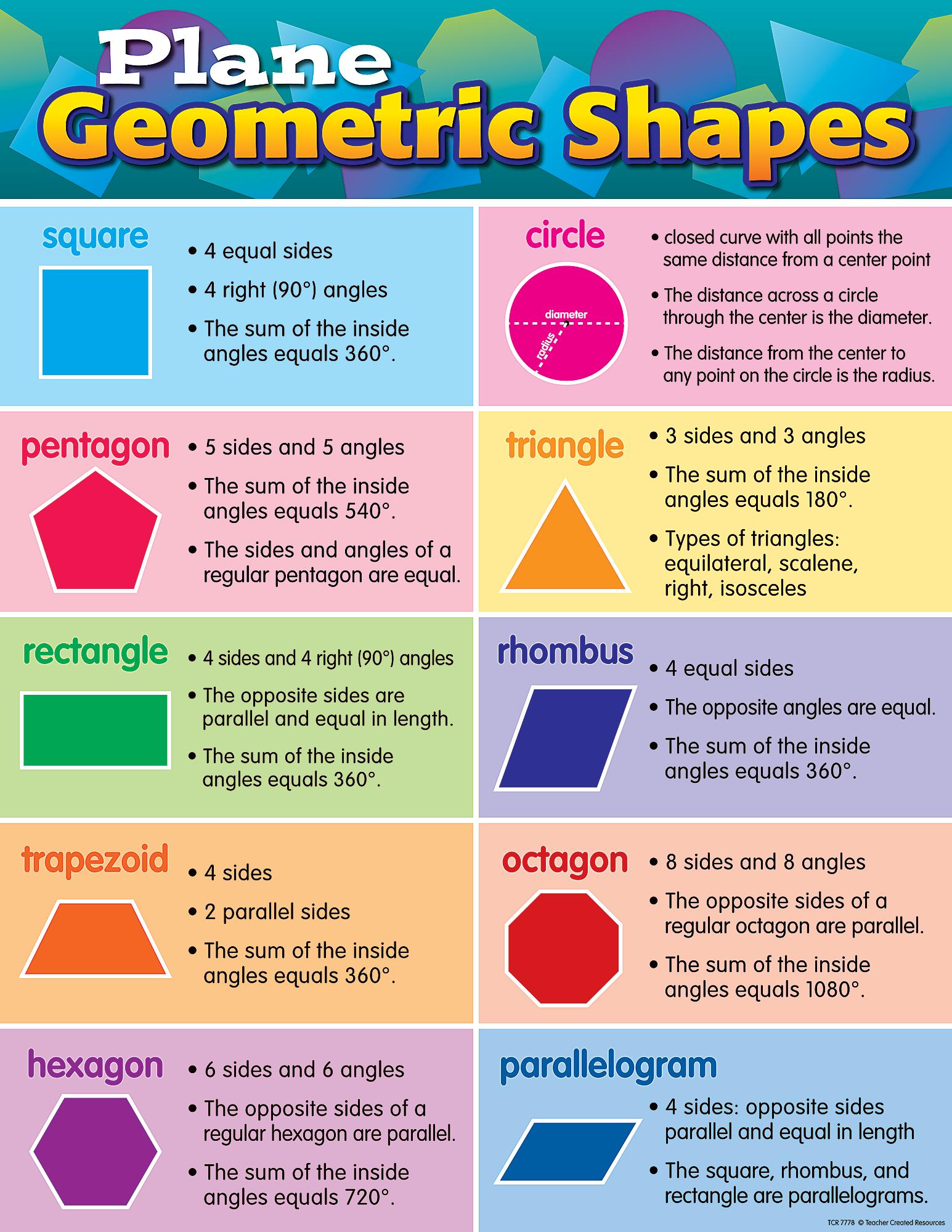 Plane Geometric Shapes Chart