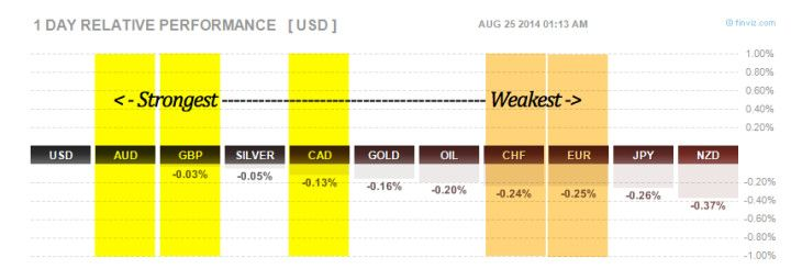 forex gaps tell a picture of currency strength as well as this 1 day rh pinterest com
