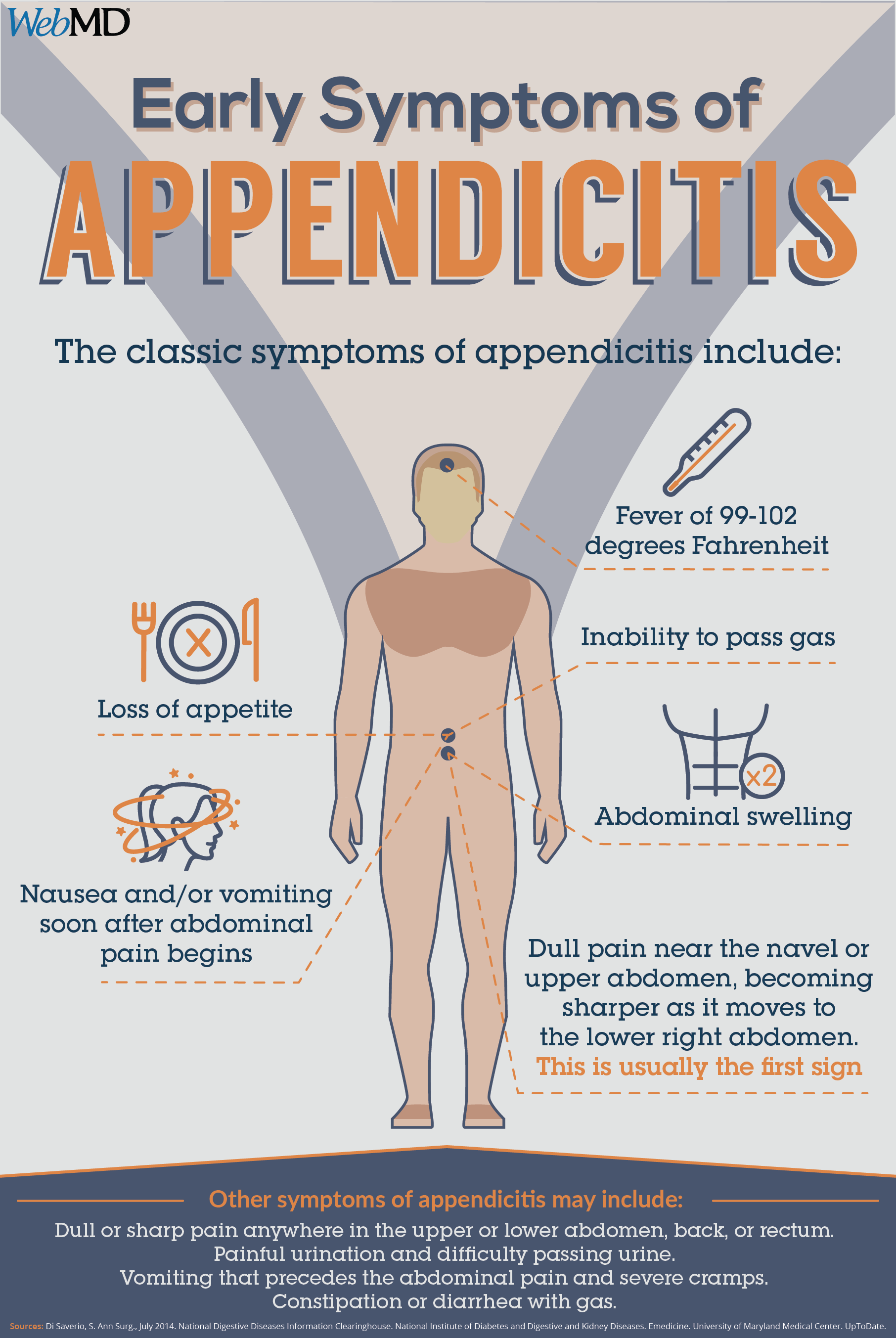 appendicitis is a medical emergency that almost always requires rh pinterest com