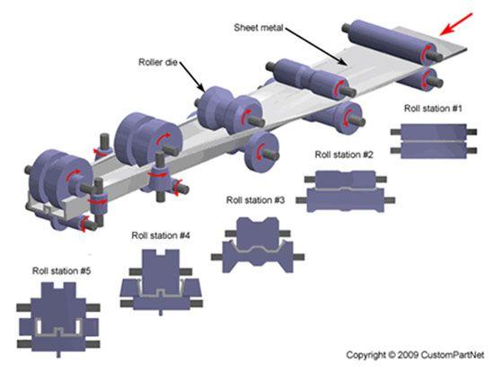 Roll Forming Sheet Metal Sheet Metal Fabrication Sheet Metal Tools