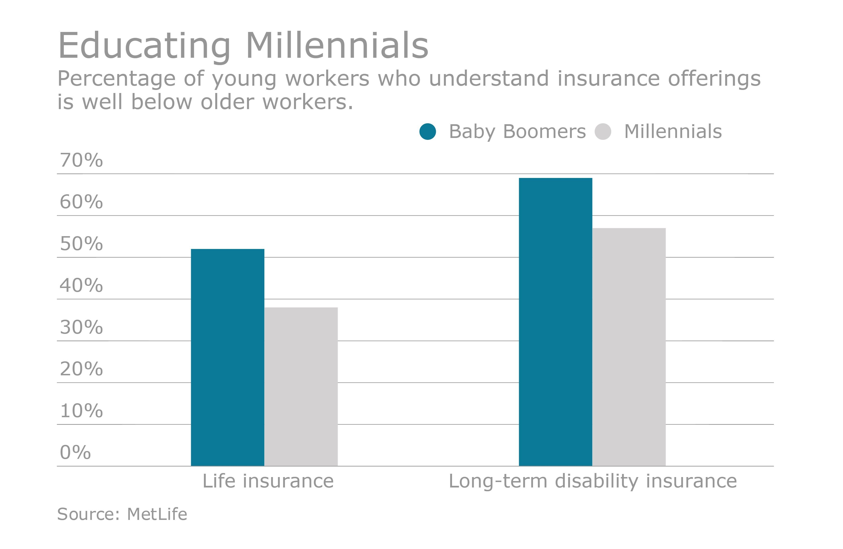 Millennials have increased need for education about