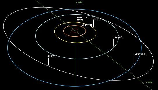 Why Planets Travel In Elliptical Orbits