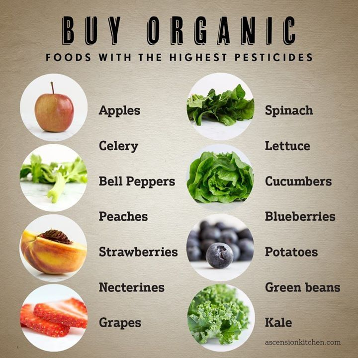 The foods with the highest pesticides