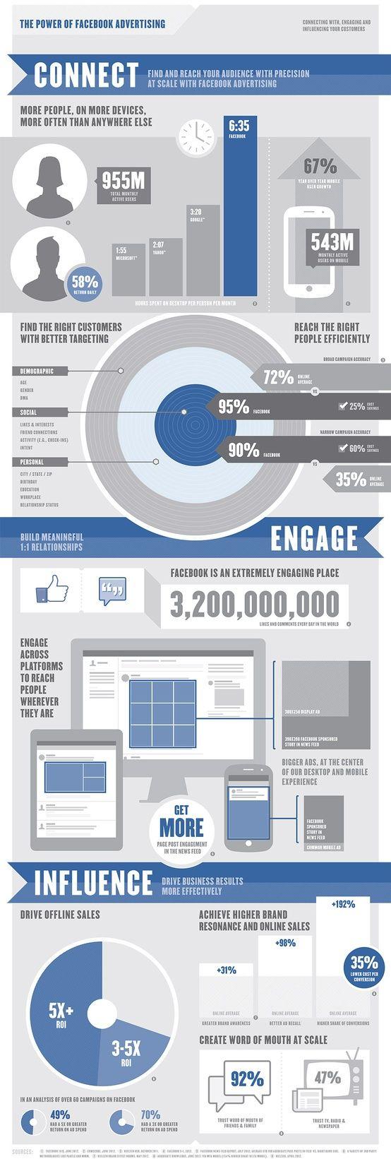 O poder dos anúncios no Facebook. Rede social cria infográfico com números que comprovam a eficácia de seus anúncios