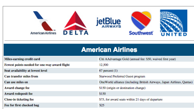 This Chart Compares The Hidden Fees Of Major Airline Rewards Programs Major Airlines Travel Rewards Rewards