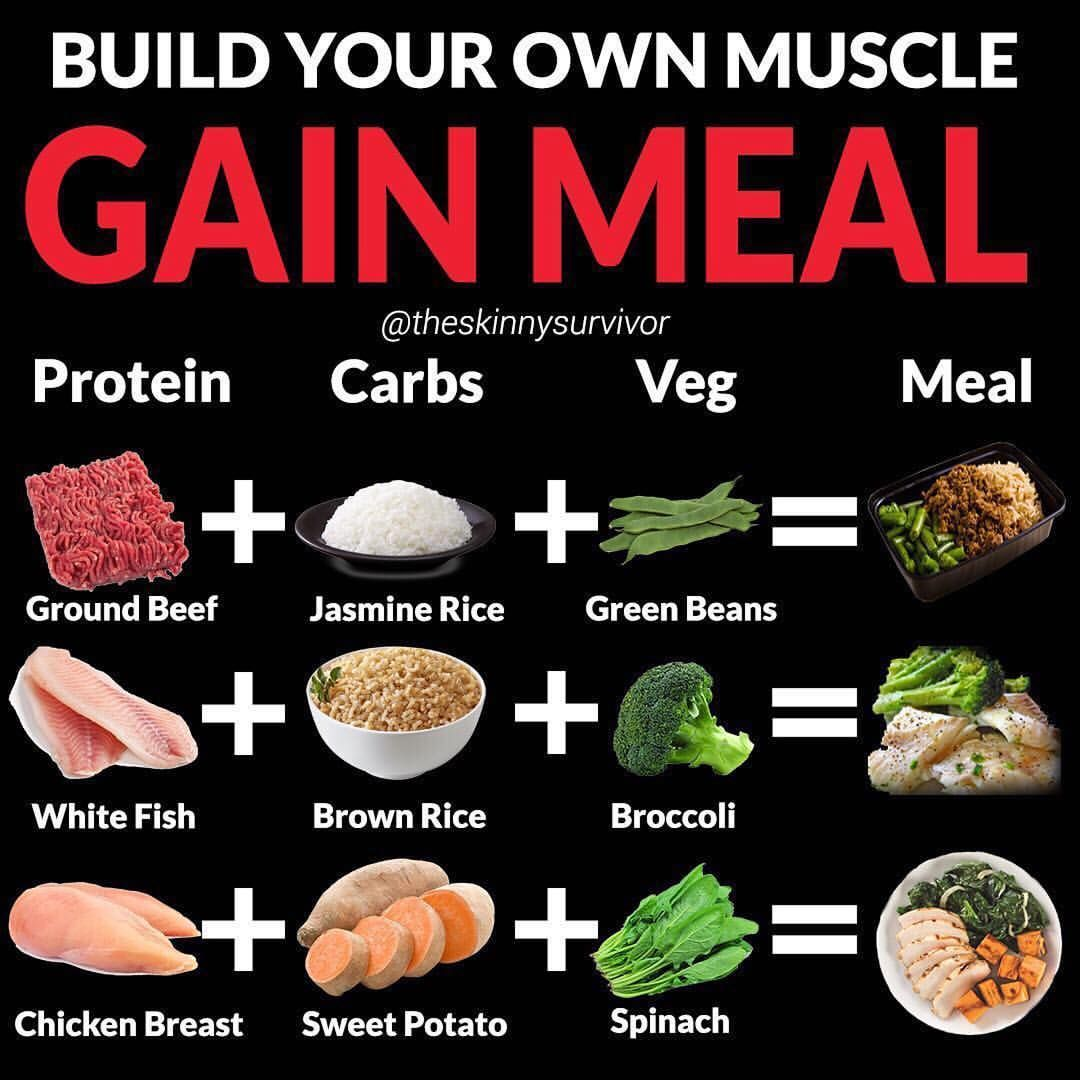 Build Your Own Muscle Gain Meal By Theskinnysurvivor Follow