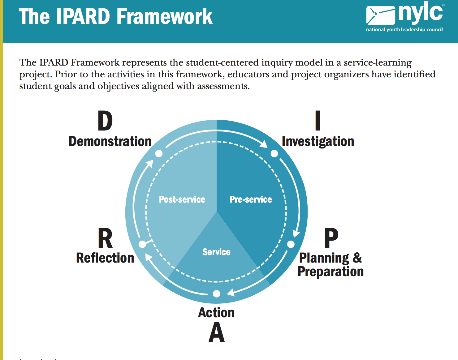 IPARD Framework for Service Learning Service learning
