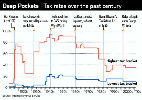 Soaking the Wealthy An American Tradition - rate chart