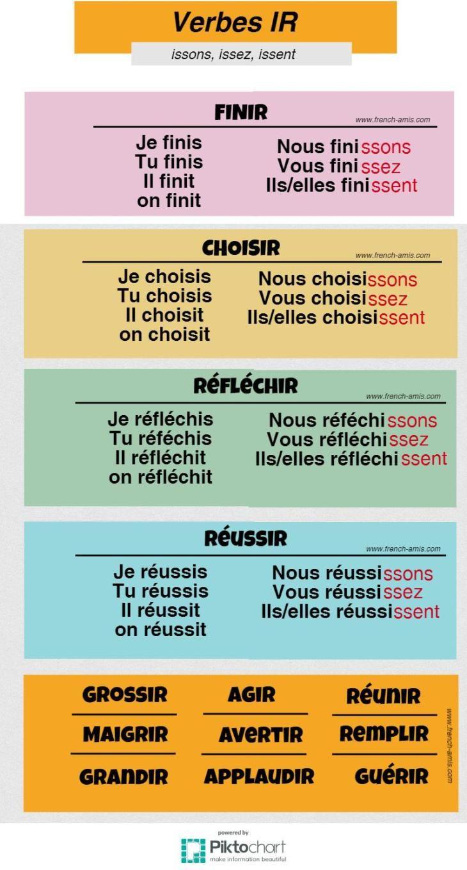 Verbes En Ir 2eme Groupe French Amis Verbe Verbes Francais Exercice Grammaire