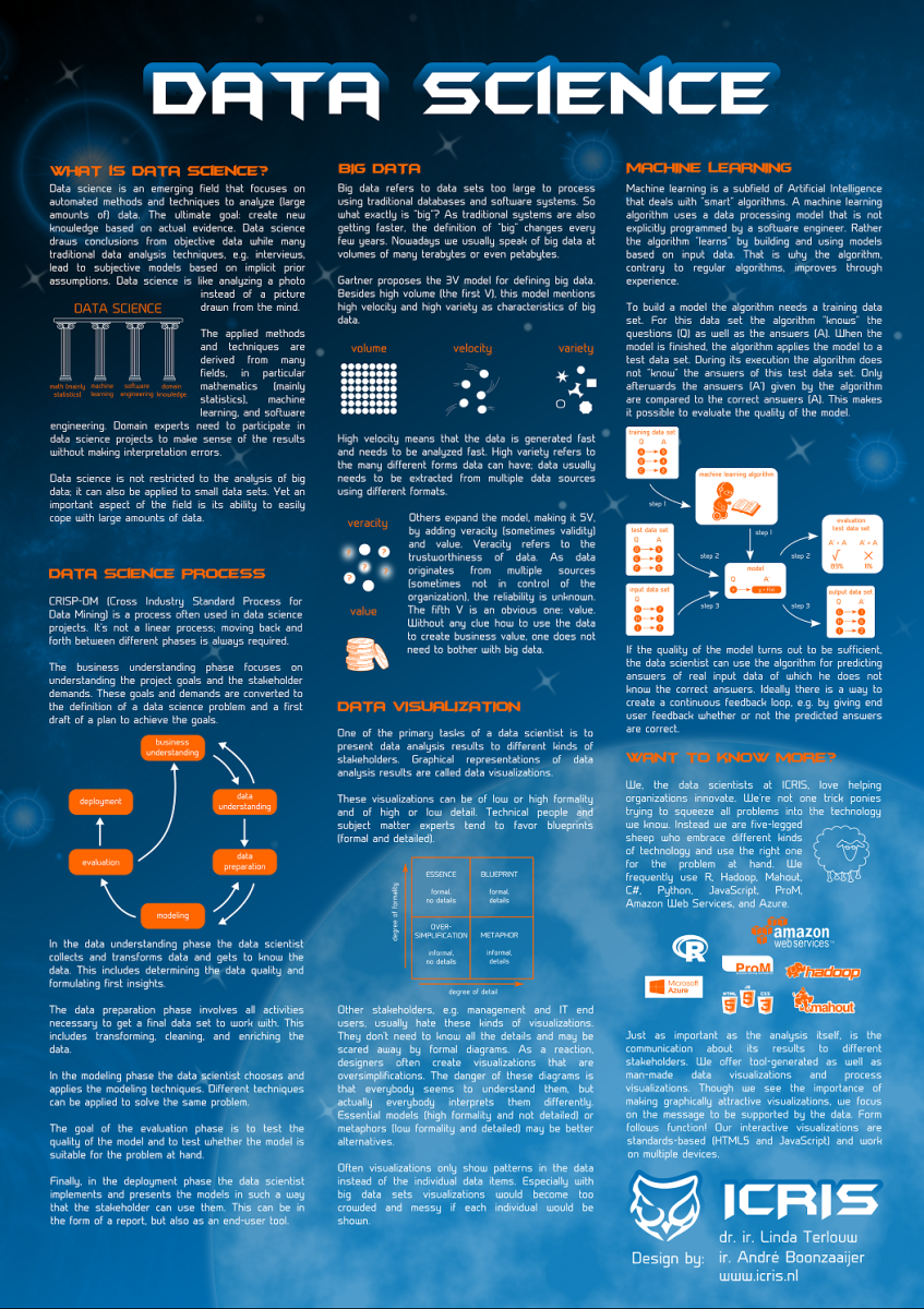 Poster about data science u2013 Data Science