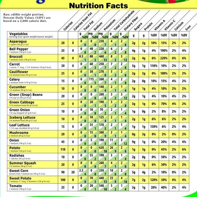 What Is The Nutritional Value Of Vegetables Ehow Fruit Nutrition Facts Vegetable Nutrition Facts Vegetable Calorie Chart