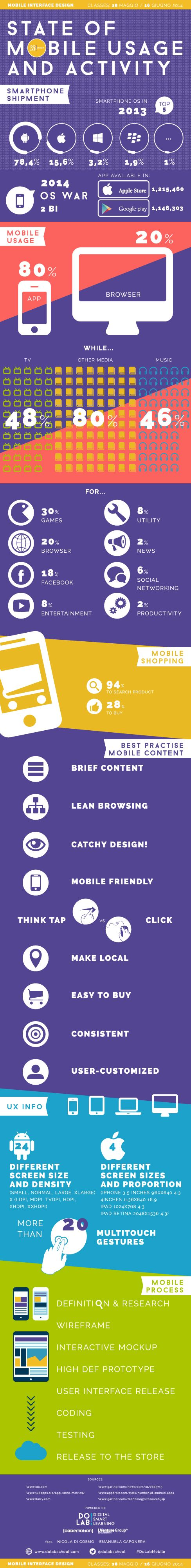 State Of Mobile Usage And Activity Dolab School Infographic Marketing Digital Marketing Infographics Infographic