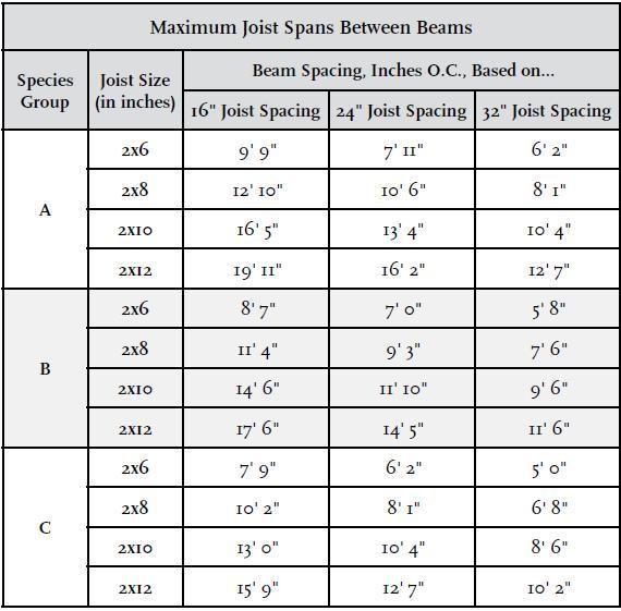 Maximum Joist Spans Int L Association Of Certified Home Inspectors Internachi For Decks Do Not Use As He Framing Construction Deck Framing Gazebo Roof