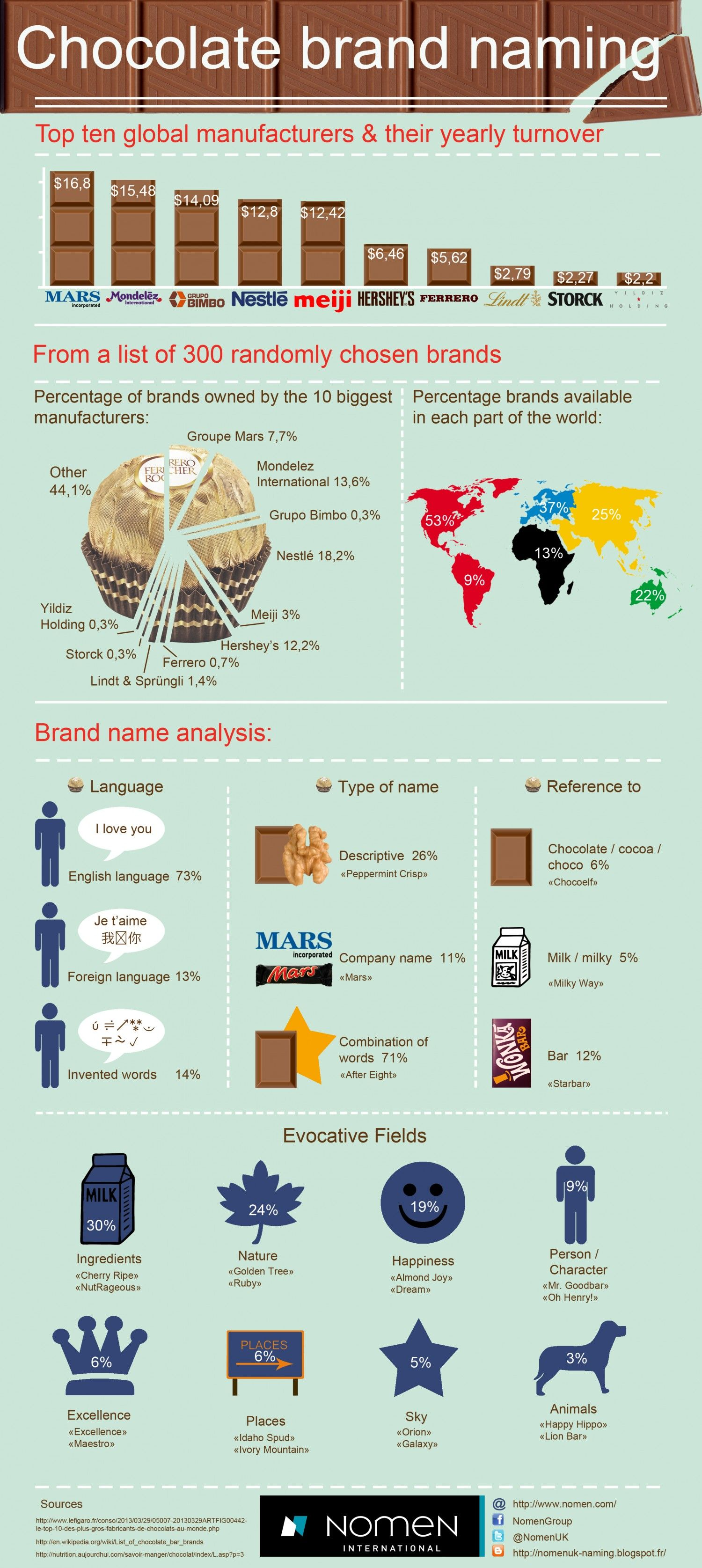 Chocolate Brand Naming #Infographic | Infografiche ...
