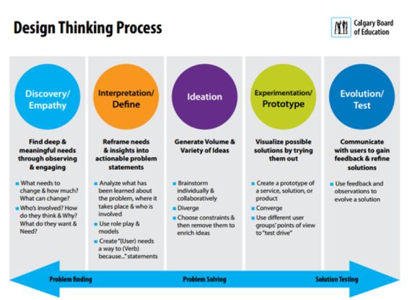 Maker vs design thinking service design for Waterfall vs design thinking