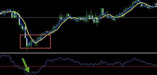 Swing Highs And Lows With Bands Scalping Learn Forex Trading