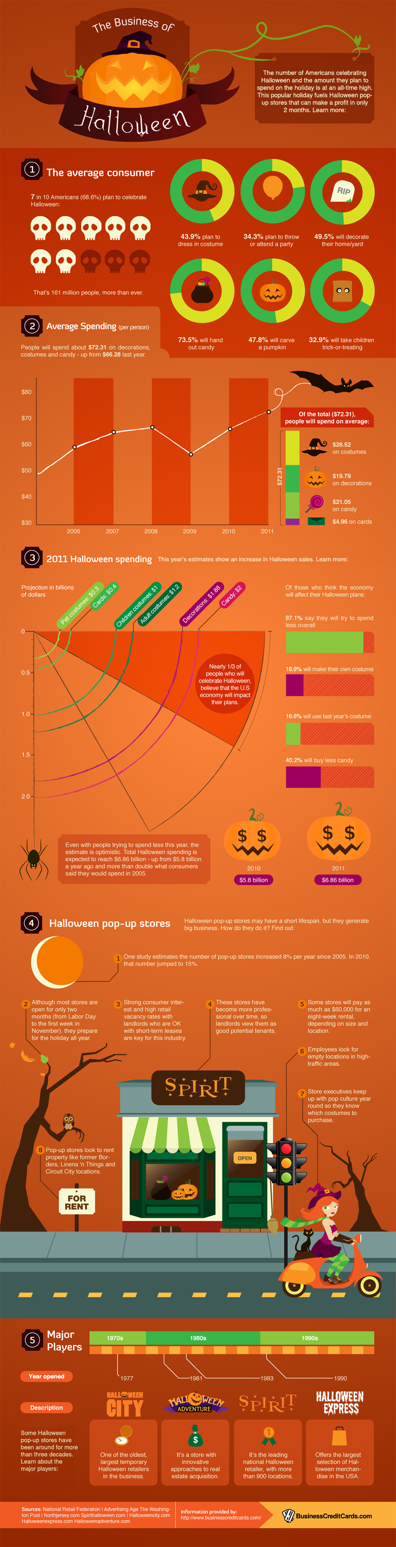 The Business of Halloween business infographic