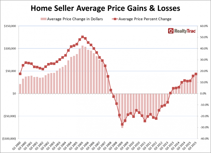 Home Seller Average Price Gains