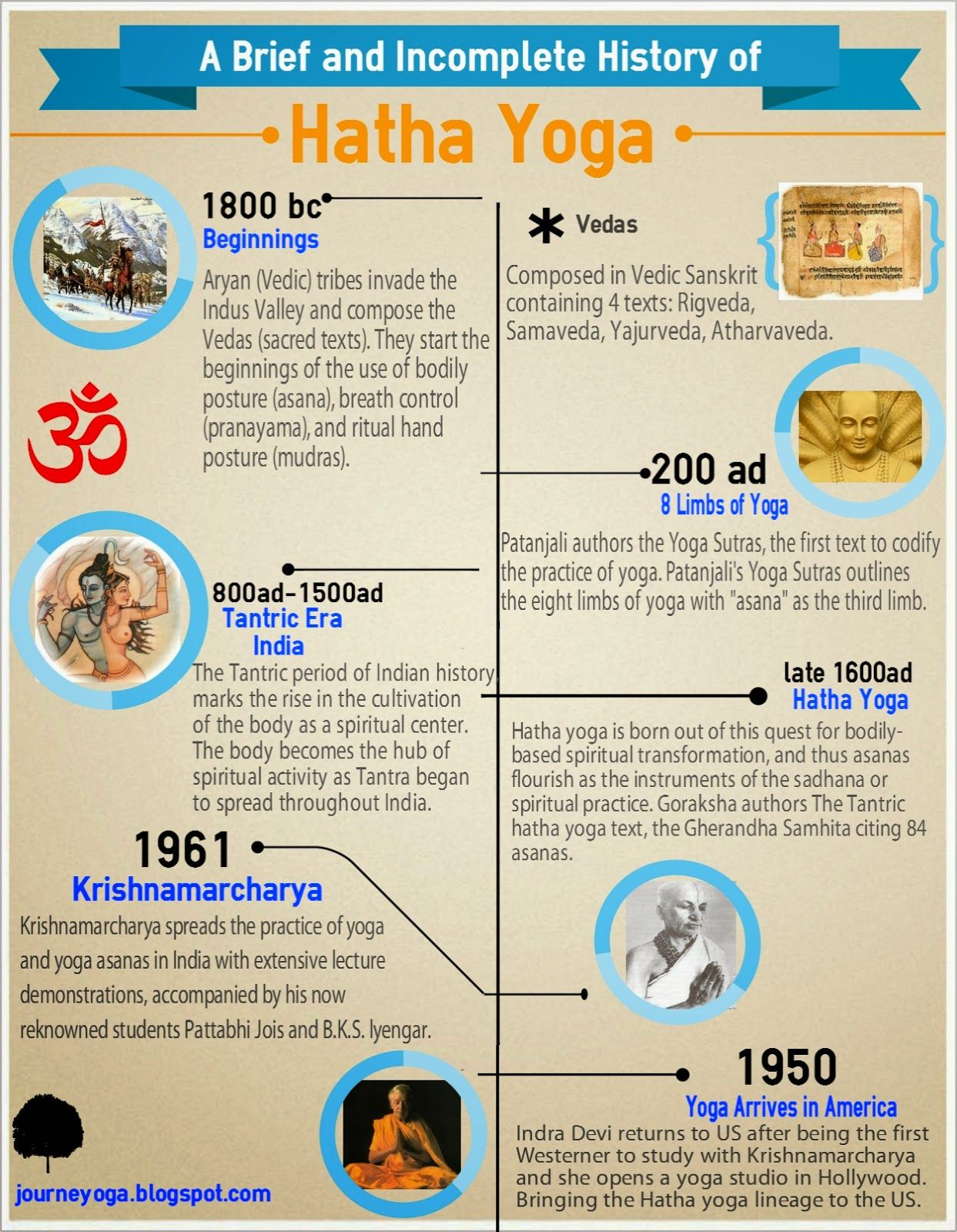 Timeline Of The History Yoga