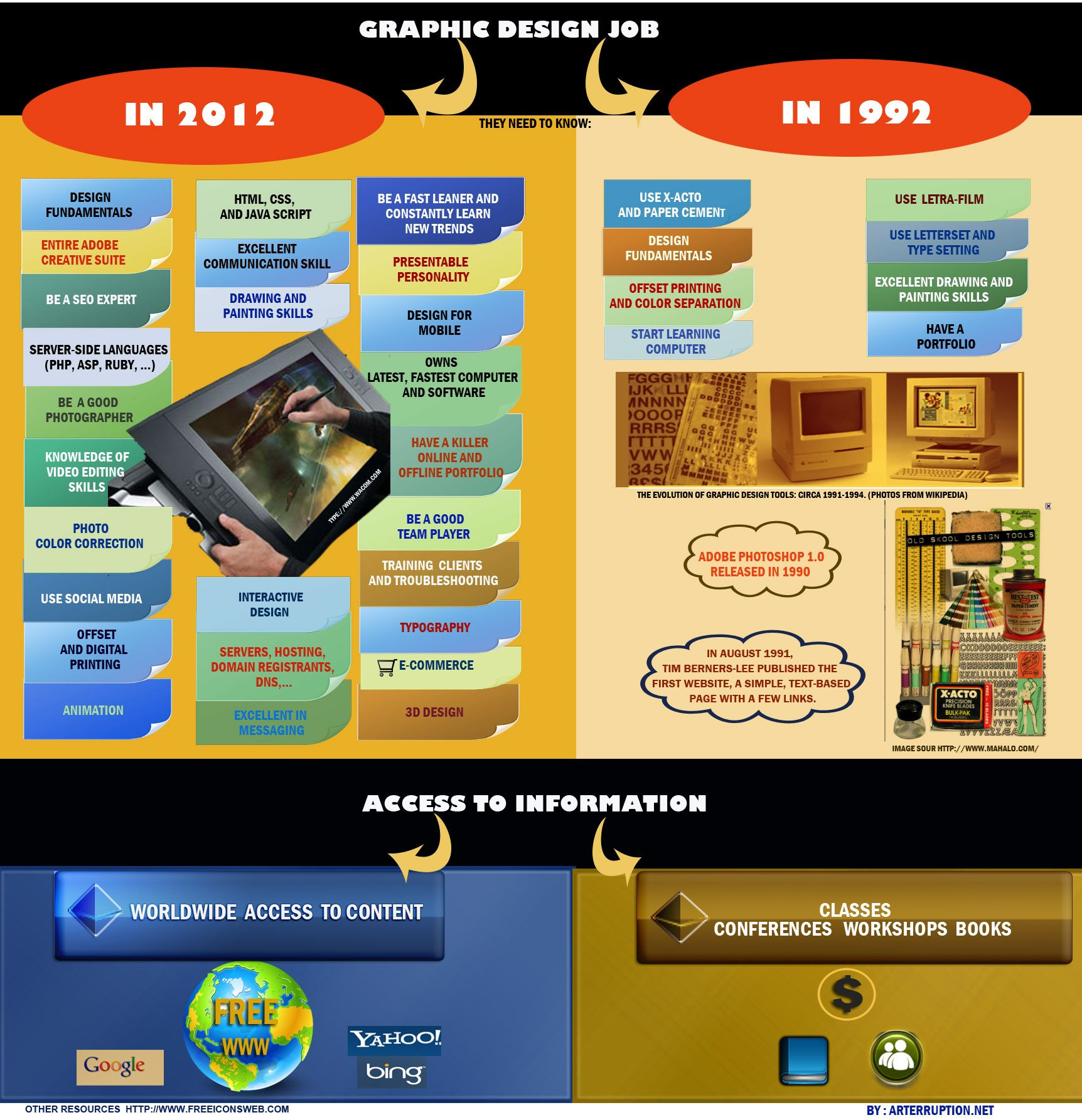 Compare graphic design job in 1992 vs 2012 (With images