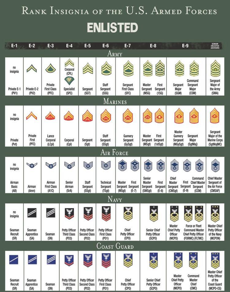army national guard pay charts 2017