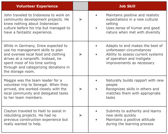 skills list volunteer work google search grad school job