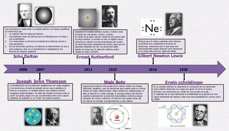 1808 1897 1911 1913 1916 1926 John Dalton Fue El Primero En Desarrollar Un Modelo Atómico Con Bases Cientí Linea Del Tiempo Historia Del Atomo Modelos Atomicos